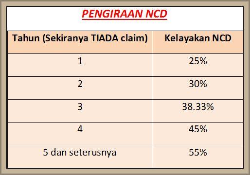 Etiqa Takaful - jadual pengiraan NCD